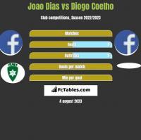 Joao Dias vs Diogo Coelho h2h player stats