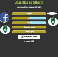 Joao Dias vs Gilberto h2h player stats