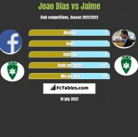 Joao Dias vs Jaime h2h player stats