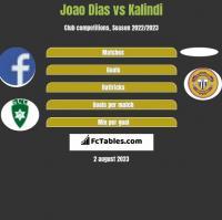 Joao Dias vs Kalindi h2h player stats