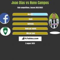 Joao Dias vs Nuno Campos h2h player stats