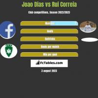Joao Dias vs Rui Correia h2h player stats