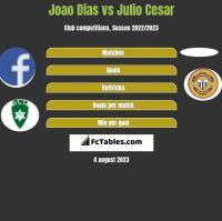 Joao Dias vs Julio Cesar h2h player stats