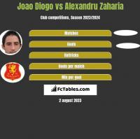 Joao Diogo vs Alexandru Zaharia h2h player stats