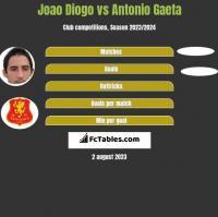 Joao Diogo vs Antonio Gaeta h2h player stats