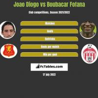 Joao Diogo vs Boubacar Fofana h2h player stats
