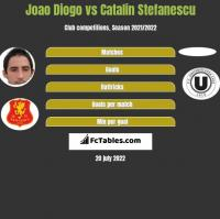Joao Diogo vs Catalin Stefanescu h2h player stats