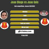 Joao Diogo vs Joao Gois h2h player stats