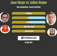 Joao Diogo vs Julien Begue h2h player stats