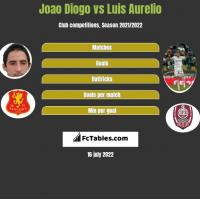 Joao Diogo vs Luis Aurelio h2h player stats