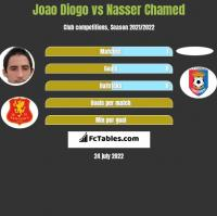 Joao Diogo vs Nasser Chamed h2h player stats