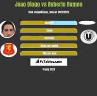 Joao Diogo vs Roberto Romeo h2h player stats