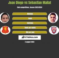 Joao Diogo vs Sebastian Mailat h2h player stats
