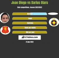 Joao Diogo vs Darius Olaru h2h player stats