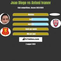 Joao Diogo vs Antoni Ivanov h2h player stats
