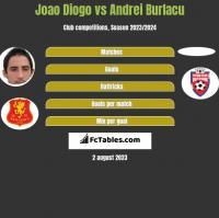 Joao Diogo vs Andrei Burlacu h2h player stats