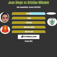 Joao Diogo vs Kristian Mihalek h2h player stats