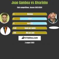 Joao Gamboa vs Alvarinho h2h player stats