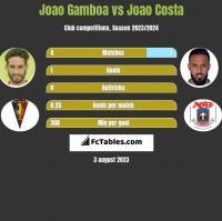 Joao Gamboa vs Joao Costa h2h player stats