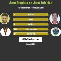 Joao Gamboa vs Joao Teixeira h2h player stats