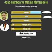 Joao Gamboa vs Mihlali Mayambela h2h player stats