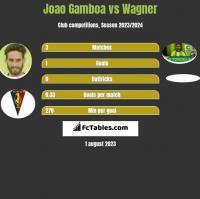 Joao Gamboa vs Wagner h2h player stats