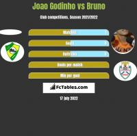 Joao Godinho vs Bruno h2h player stats