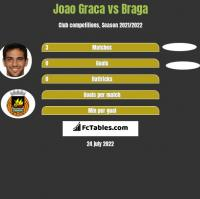 Joao Graca vs Braga h2h player stats