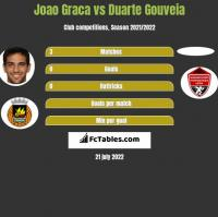 Joao Graca vs Duarte Gouveia h2h player stats