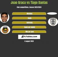 Joao Graca vs Tiago Dantas h2h player stats