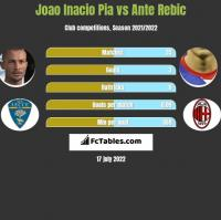 Joao Inacio Pia vs Ante Rebic h2h player stats