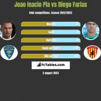 Joao Inacio Pia vs Diego Farias h2h player stats