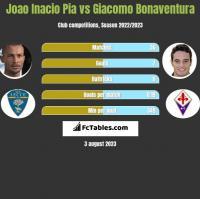 Joao Inacio Pia vs Giacomo Bonaventura h2h player stats