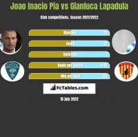 Joao Inacio Pia vs Gianluca Lapadula h2h player stats