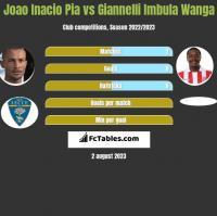 Joao Inacio Pia vs Giannelli Imbula Wanga h2h player stats