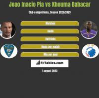Joao Inacio Pia vs Khouma Babacar h2h player stats