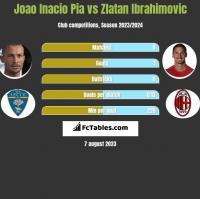 Joao Inacio Pia vs Zlatan Ibrahimovic h2h player stats