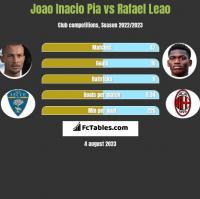 Joao Inacio Pia vs Rafael Leao h2h player stats