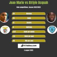 Joao Mario vs Afriyie Acquah h2h player stats