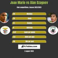 Joao Mario vs Alan Dzagoev h2h player stats