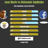 Joao Mario vs Aleksandr Kaplienko h2h player stats