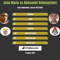 Joao Mario vs Aleksandr Kolomeytsev h2h player stats
