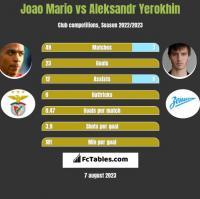 Joao Mario vs Aleksandr Yerokhin h2h player stats