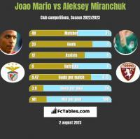Joao Mario vs Aleksiej Miranczuk h2h player stats