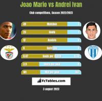 Joao Mario vs Andrei Ivan h2h player stats