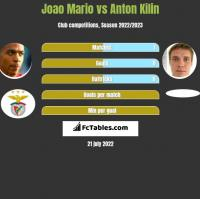 Joao Mario vs Anton Kilin h2h player stats