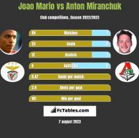 Joao Mario vs Anton Miranchuk h2h player stats