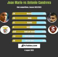 Joao Mario vs Antonio Candreva h2h player stats