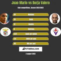 Joao Mario vs Borja Valero h2h player stats