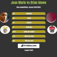 Joao Mario vs Brian Idowu h2h player stats